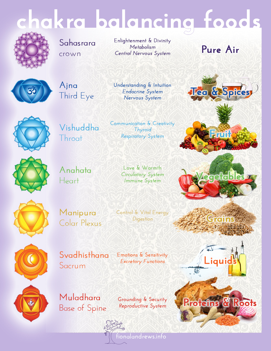 Fiona Andrews Food to Balance Chakras